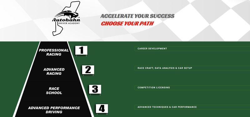 Autobahn Driver Academy
